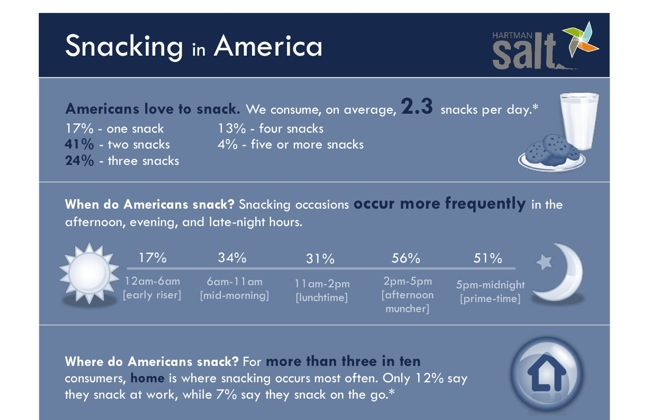 Snacking chart