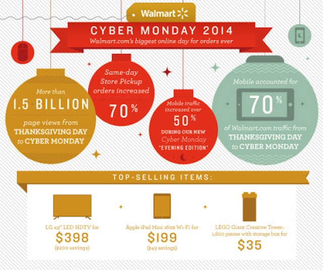 Cyber Monday Sales Break Record Day Marks Most Online Orders For Walmart