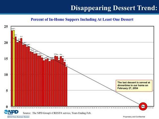 NPD dessert chart
