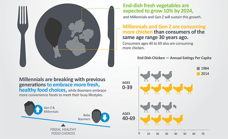 NPD Group: Millennials Are Driving The Rise Of The 'Grocerant'