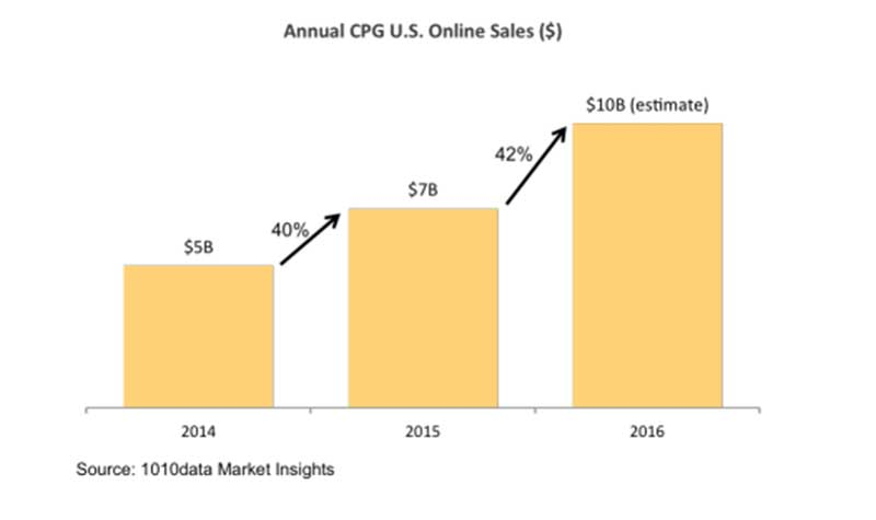 new-cpg-chart