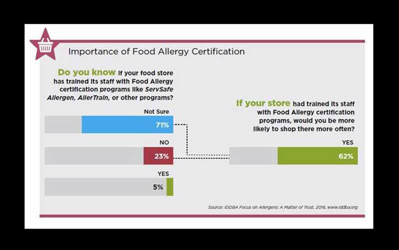iddba-allergycert