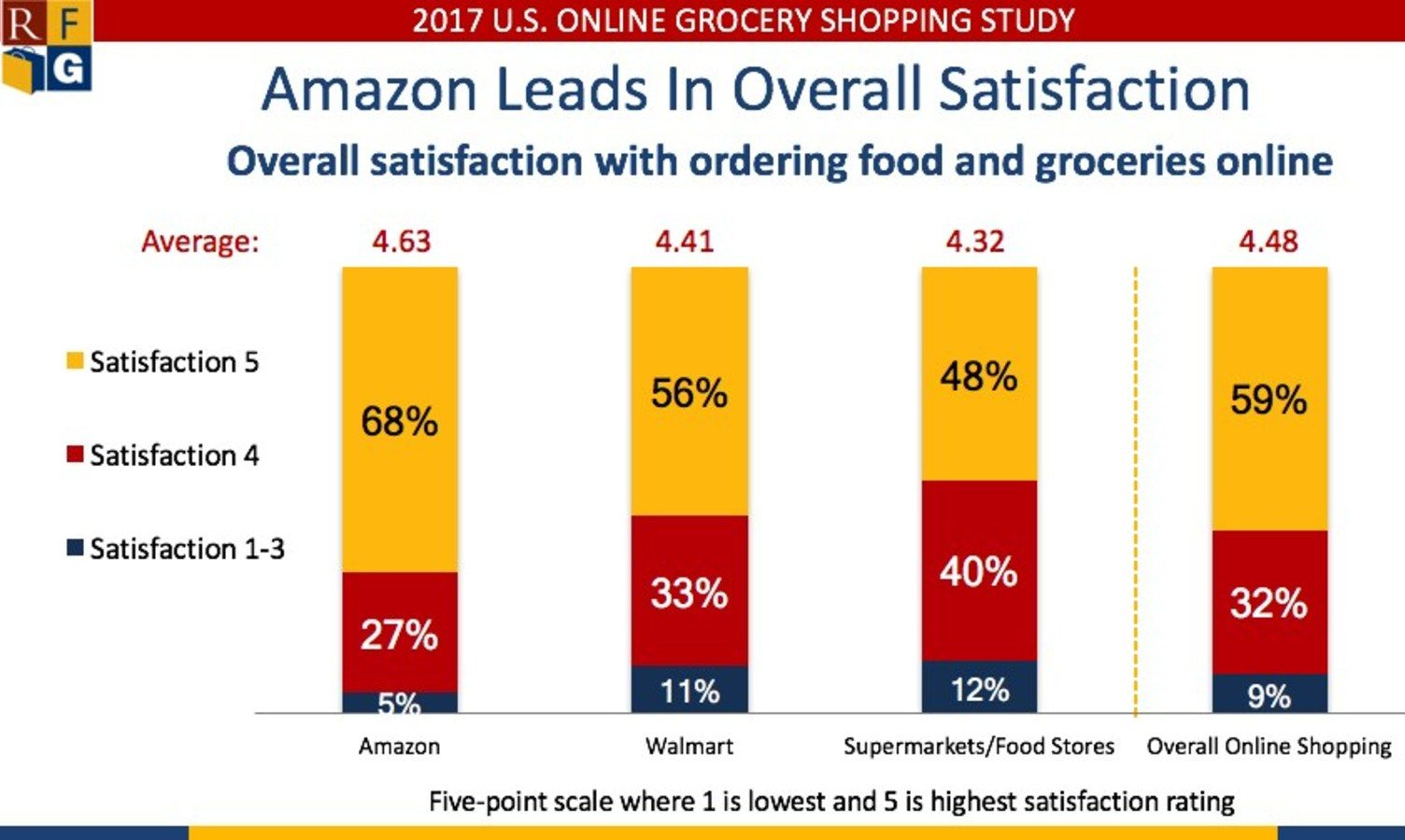 Chart: Overall satisfaction with online shopping scores