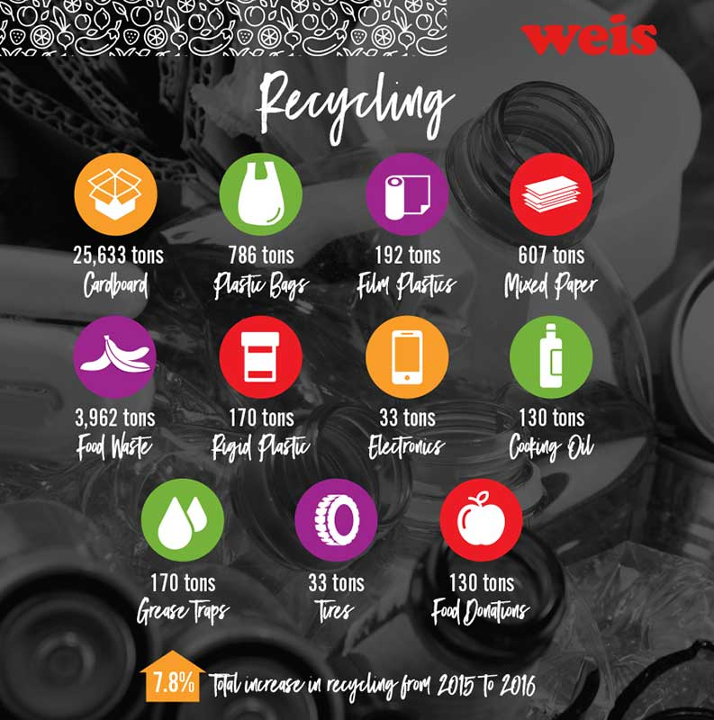 Weis sustainability
