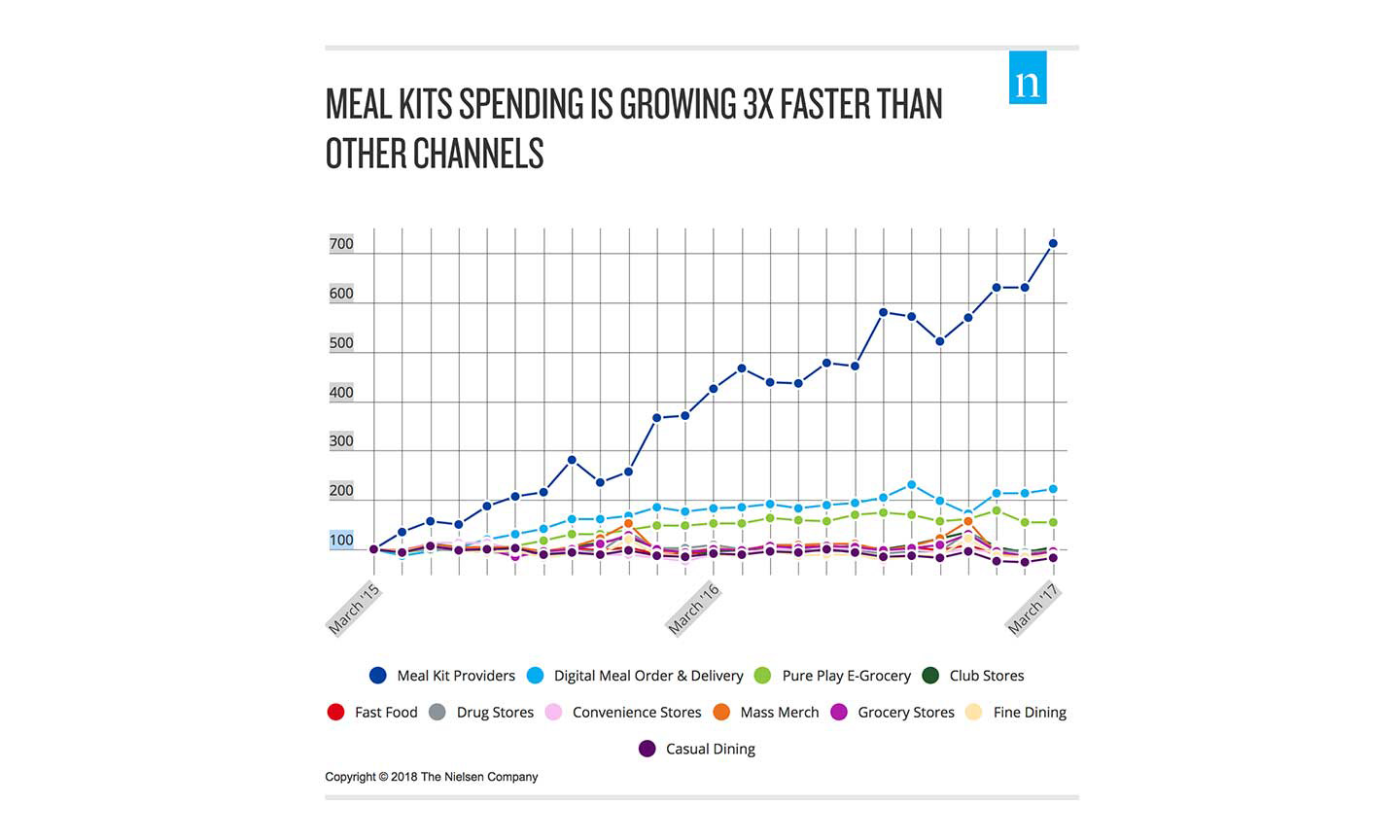 Nielsen meal kit research