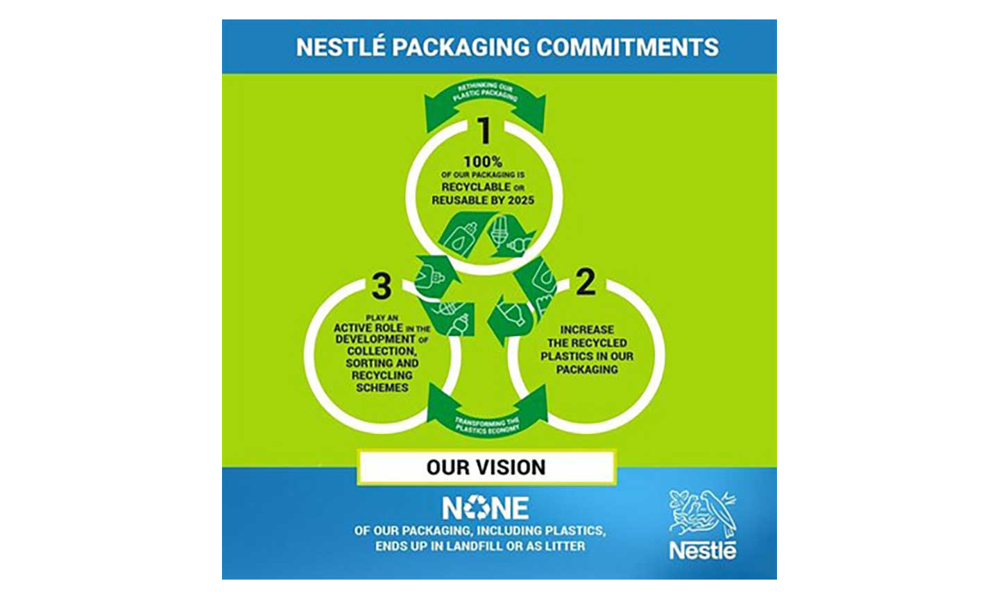 Netsle recyclable packaging graphic
