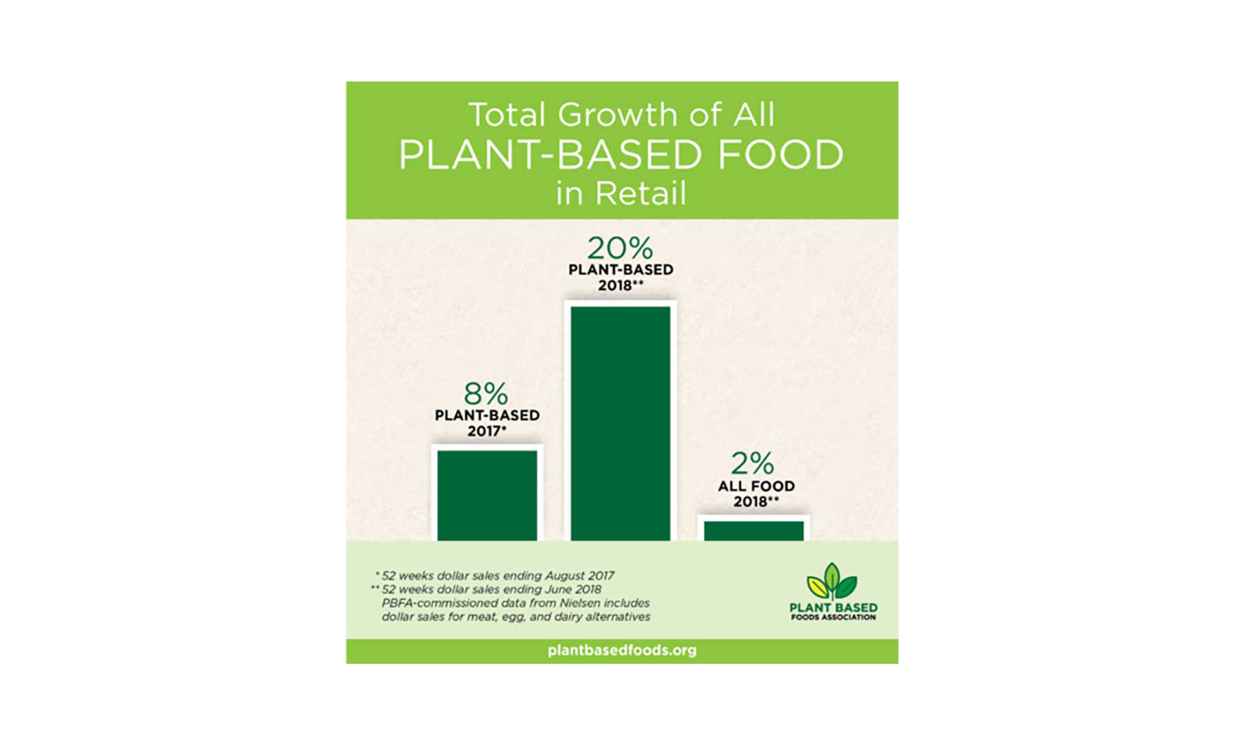 A chart illustrating the increase of plant-based food sales