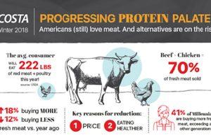 Acosta fresh meat report
