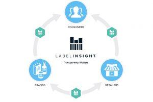 Label Insight, Topco