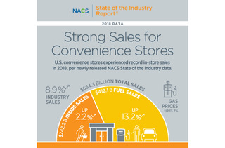 NACS convenience store