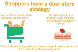 FMI ABA Power of Bakery Report