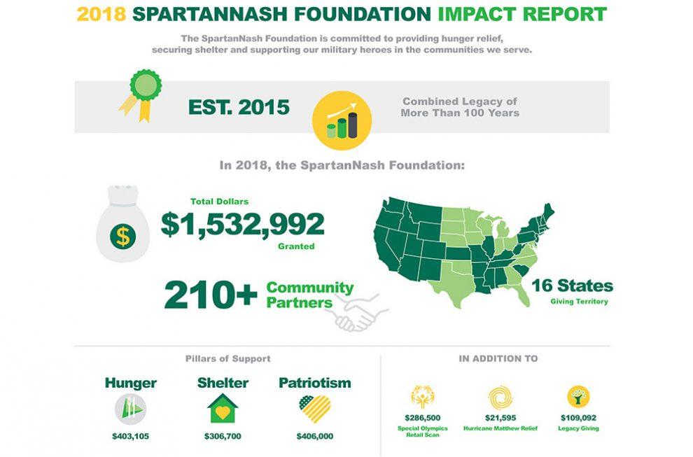 SpartanNash Foundation partners