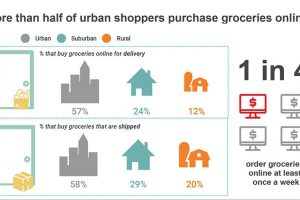 Urban shopper, Acosta report
