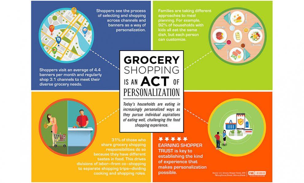 FMI Shopper Trends Report