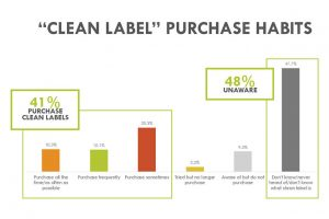 clean label graphic