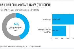 CBD market, edible, U.S.