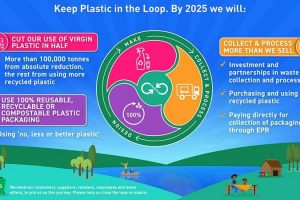 Unilever Plastic Waste plans