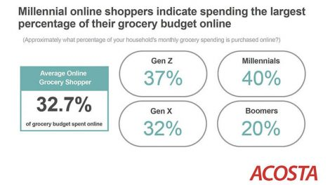 Acosta retail report online shopping