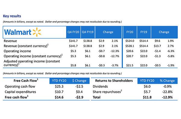 Walmart earnings Q4 comp sales