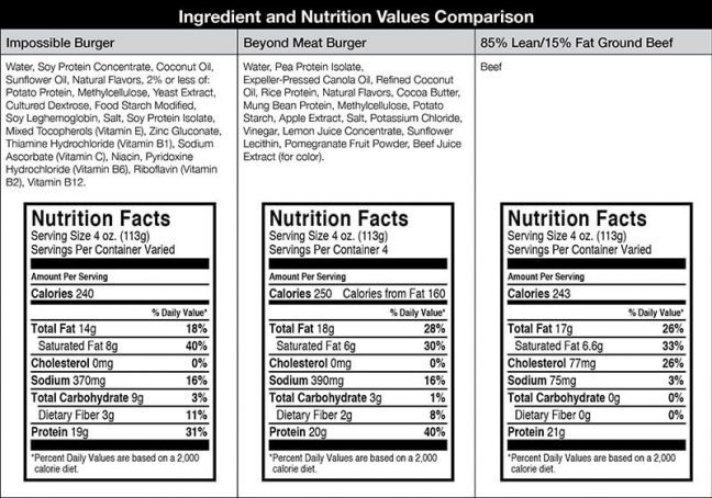 plant-based meats nutrition facts