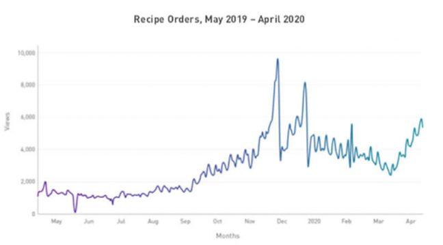 Chicory, recipe orders