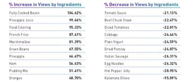 Chicory, ingredient views