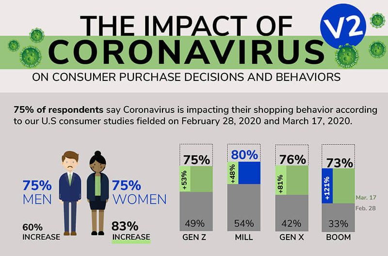 Coronavirus Impact on Shopping