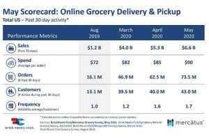Brick Meets Clicks online grocery