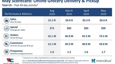 Brick Meets Clicks online grocery