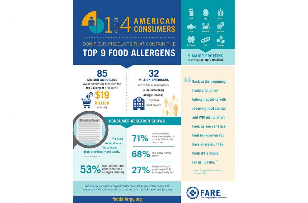 FARE food allergies