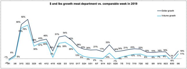 meat chart 2