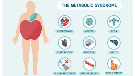 Panacea Metabolic syndrome