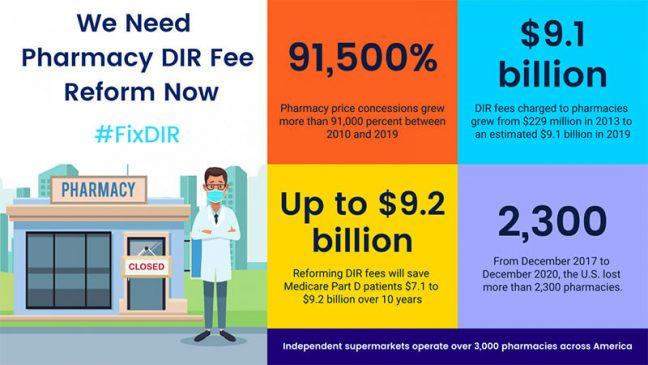 Independent Grocery Pharmacies Need DIR Fee Reform Now