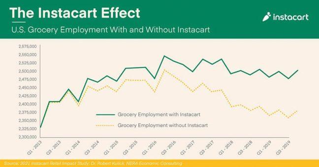 New Study Shows Instacart Spurs Job Growth, Revenue
